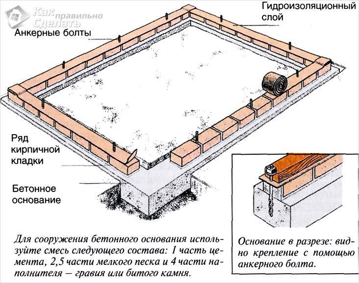 Кирпичный фундамент теплицы