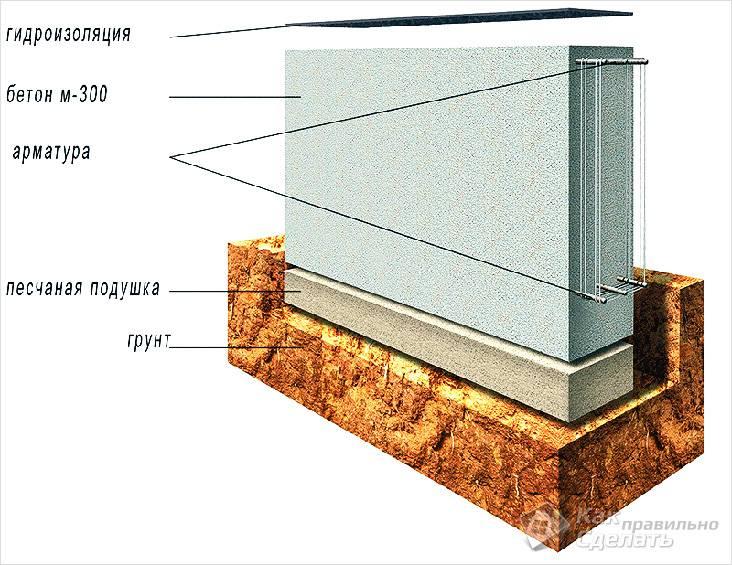 Схема фундамента для обустройства зимней теплицы