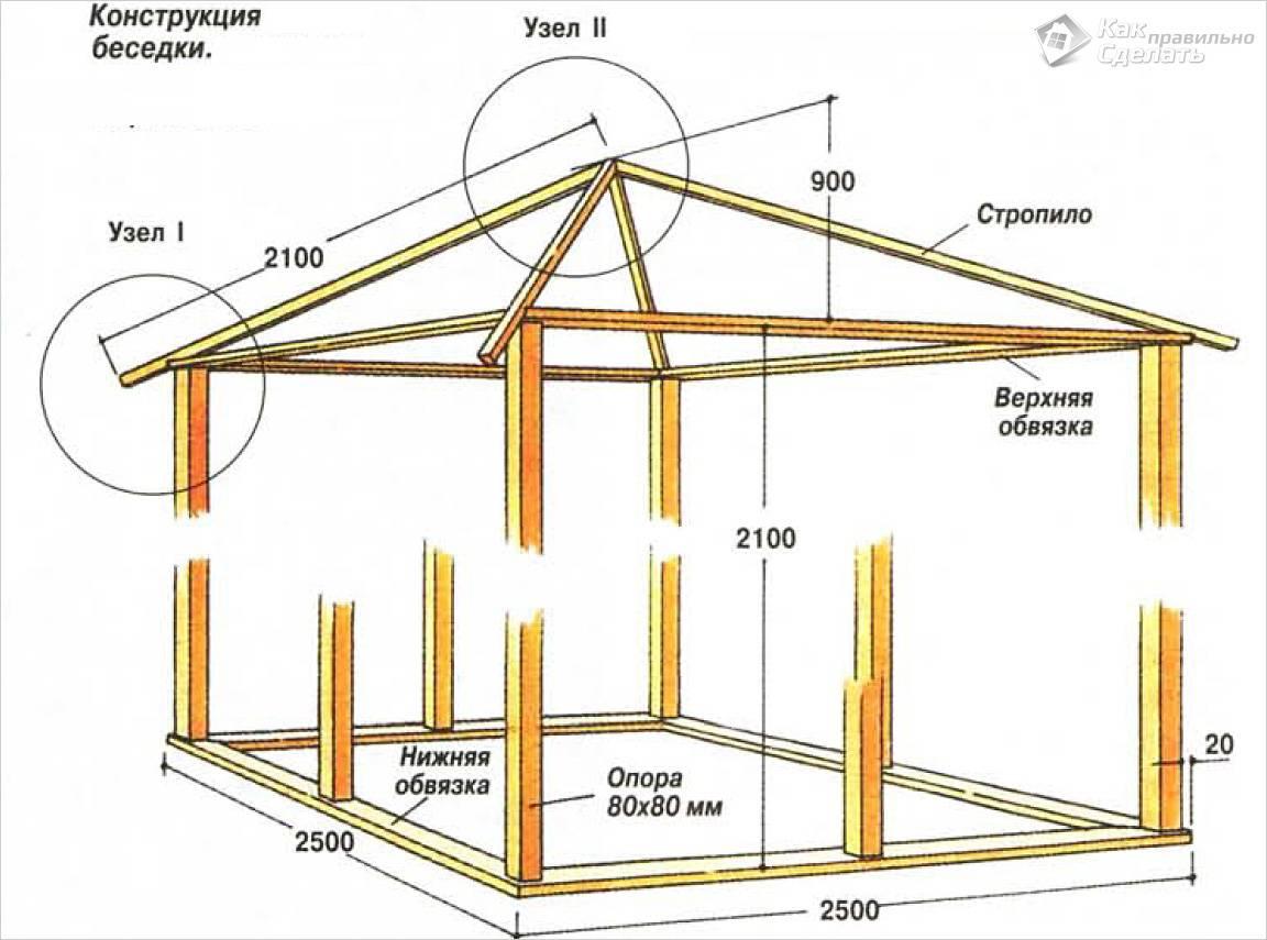 Каркас беседки с четырехскатной крышей