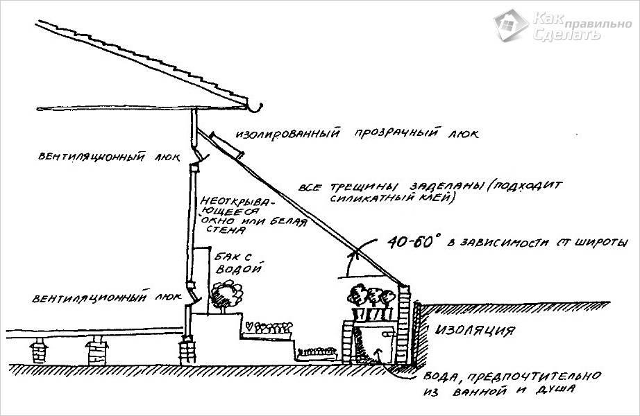 Схема устройства пристенной теплицы