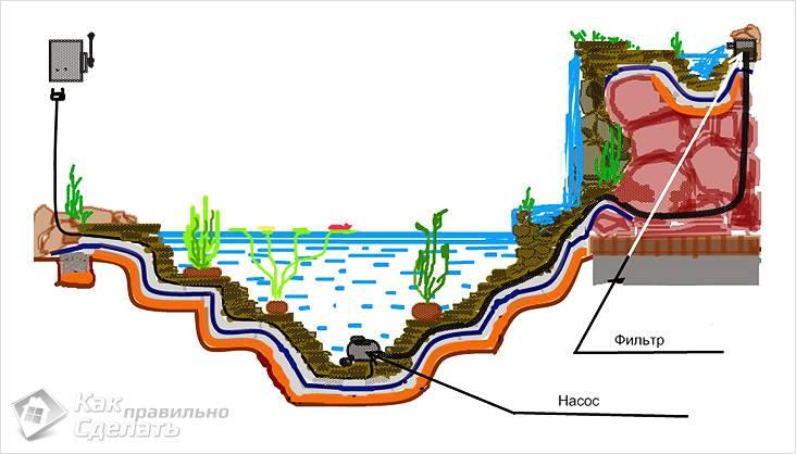 Схема ручейка, наполненного водой