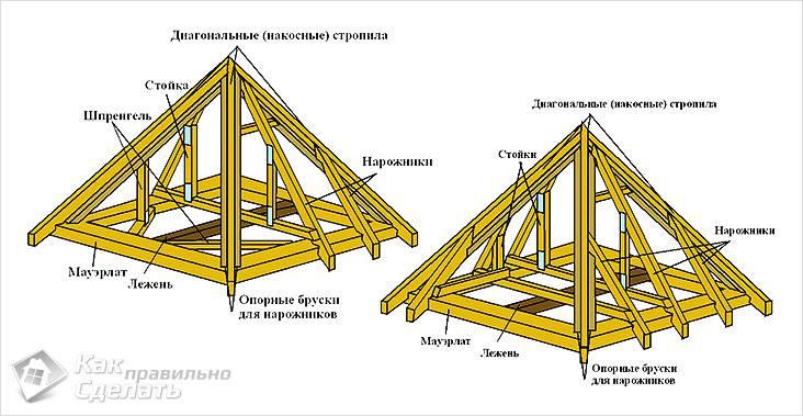 С четырехскатной крышей