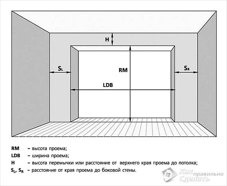 Расчет размера двери