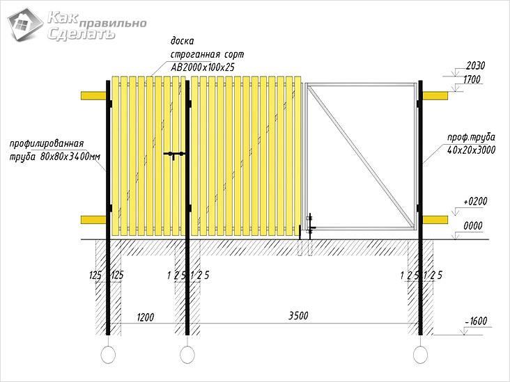 Схема конструкции деревянных ворот