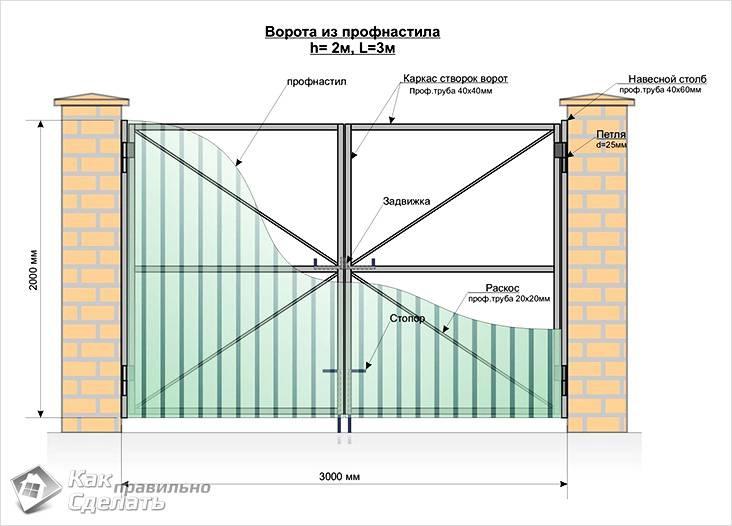 Структурные элементы конструкции