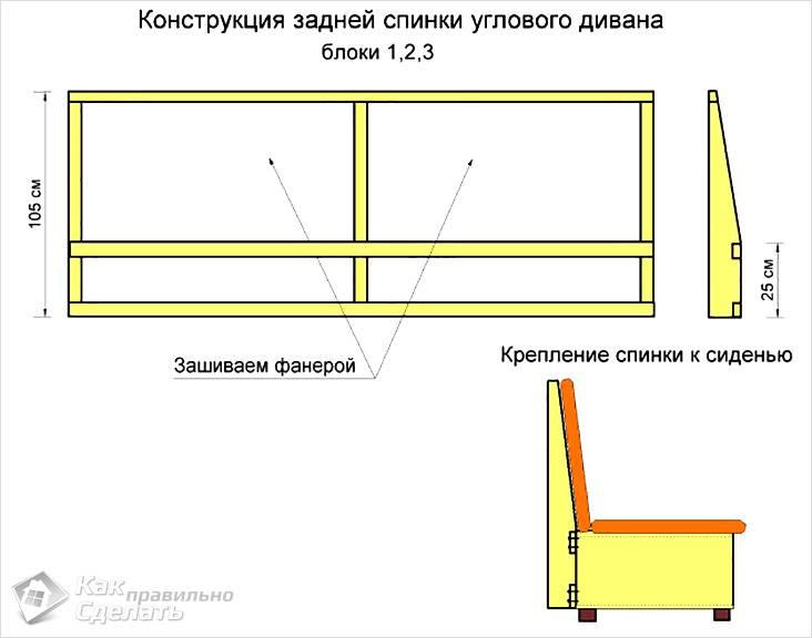 Конструкция задней спинки углового дивана