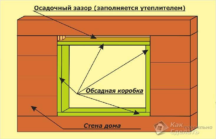 Схема обсадной коробки