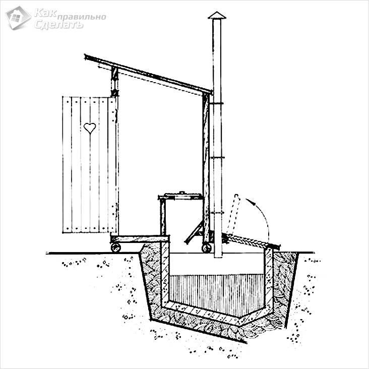 Устройство вытяжки и доступ к выгребной яме