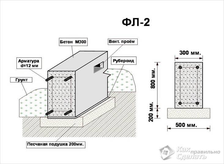 Вариант схемы фундамента для бани