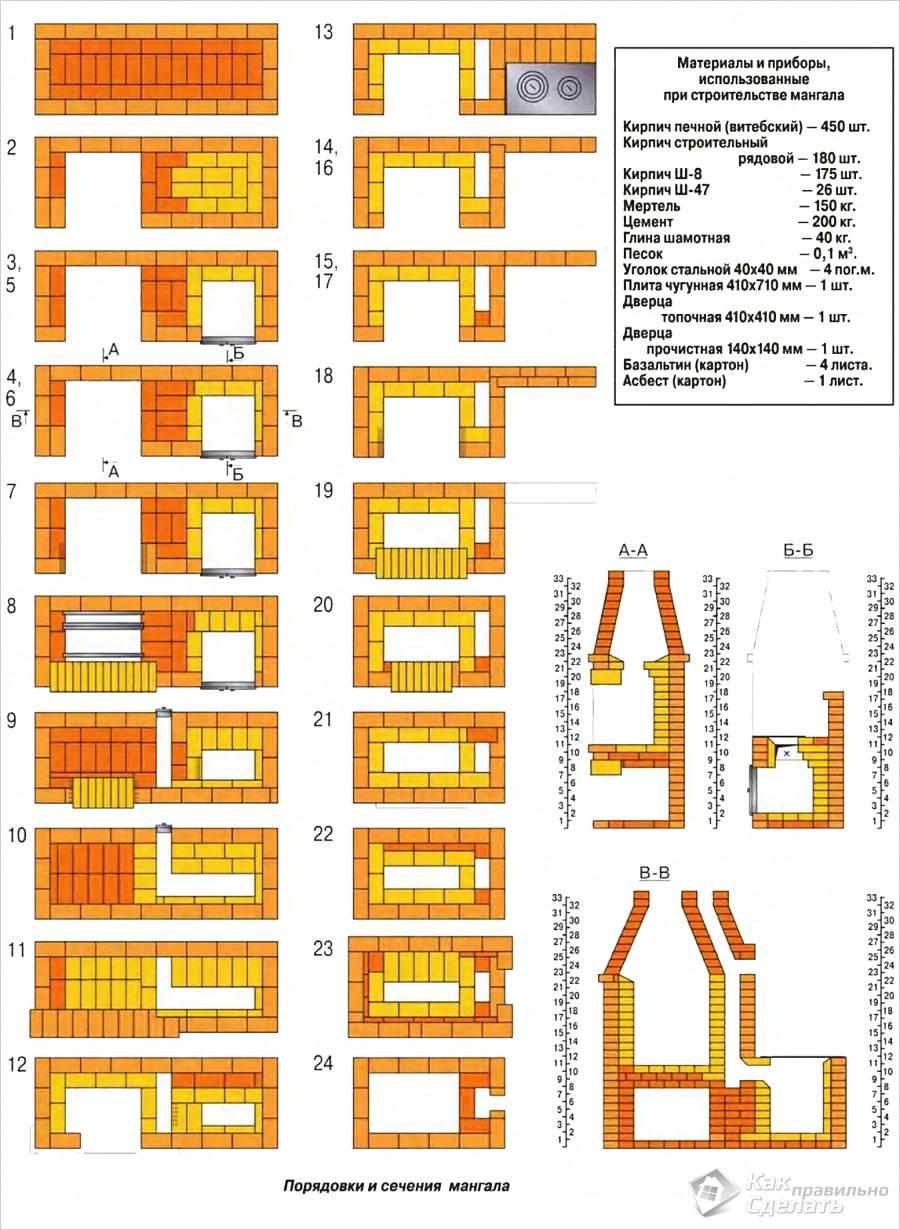 Материалы и инструмент для строительства