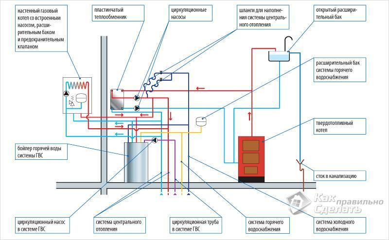 Схема подключения коммуникаций