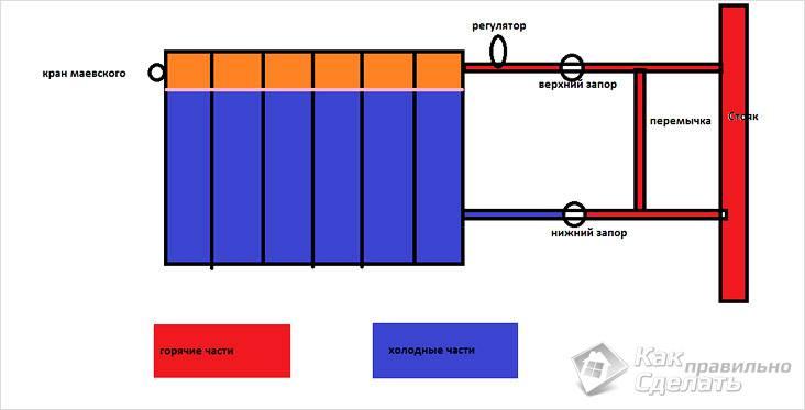 Схема развоздушивания