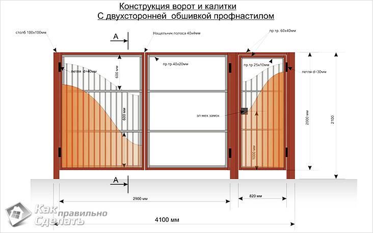 Конструкция ворот
