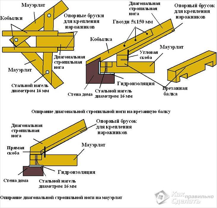 Монтаж стропильной системы