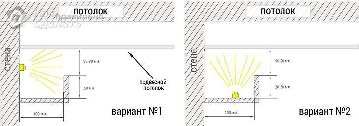 Расположение светодиодной ленты