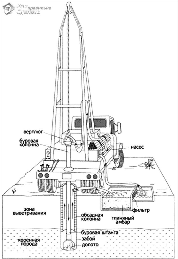 Схема роторного бурения с промывкой