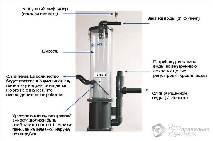 Как сделать насос для воздуха в домашних условиях