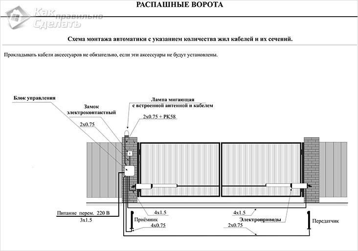 Схема устройства распашных ворот