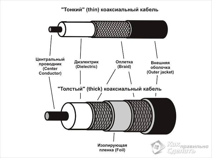 Виды коаксильного кабеля