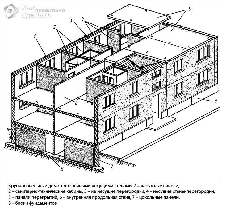 Панельные дома