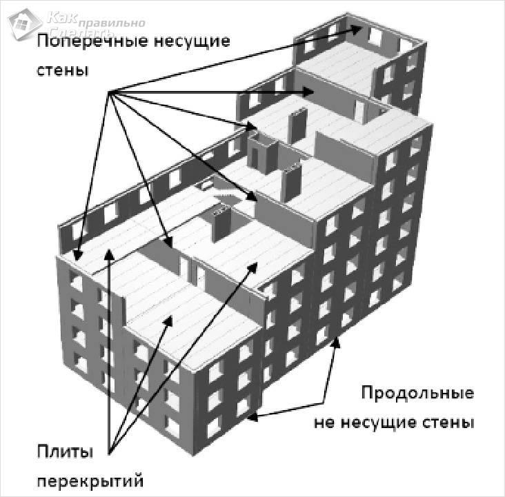 Схема поперечных несущих стен