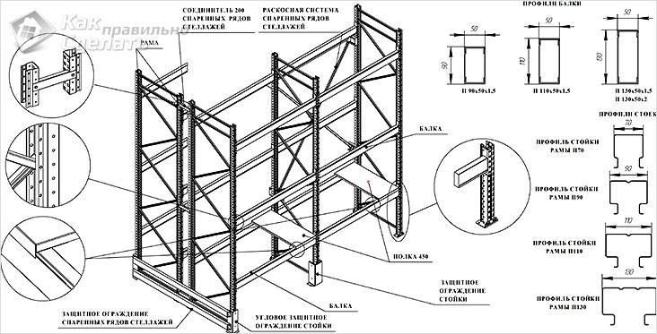 Схема стеллажей в погребе из перфорированных профилей