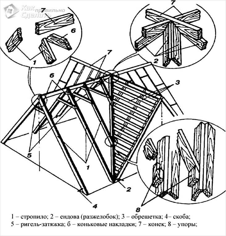 Главные узлы конструкции