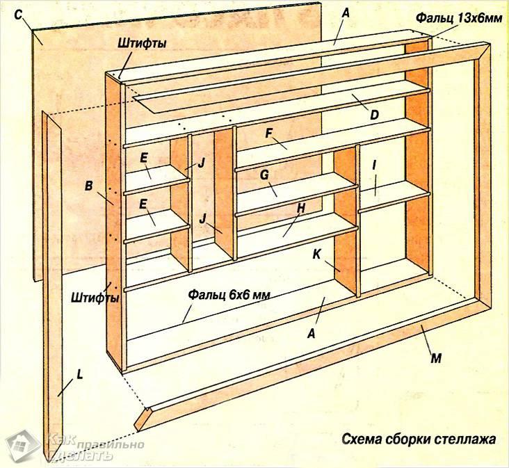 Схема сборки стеллажа