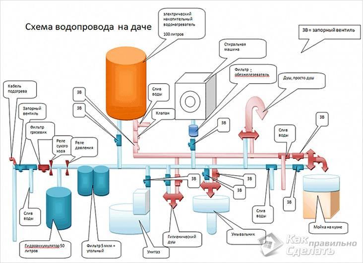 Схема водопровода частного