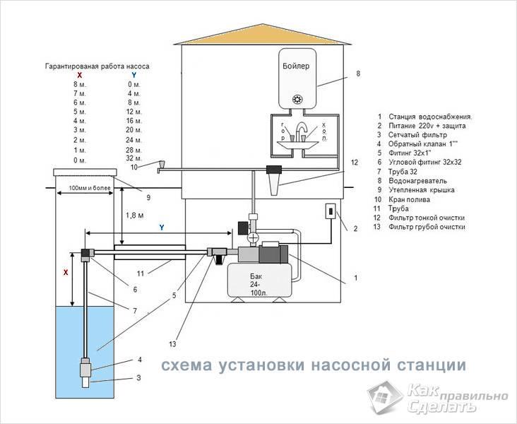 Водоснабжение при помощи насосной станции – схема