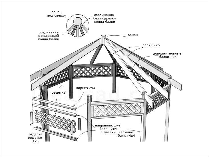 Стропильная система восьмигранной крыши