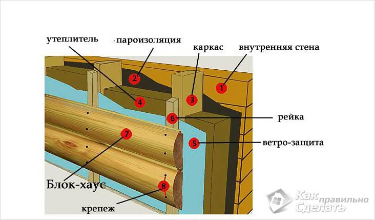 Схема монтажа блокхауса