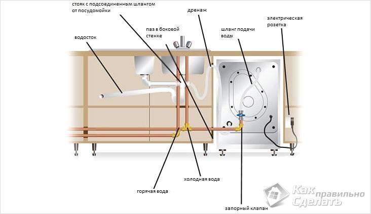 Схема подключения посудомойки к коммуникациям