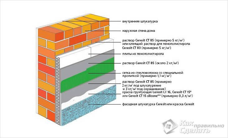 Утепление фасада пенополистиролом с расходным материалом Ceresit