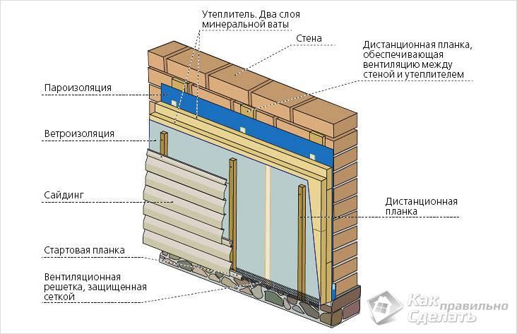 Утепление фасада под сайдинг