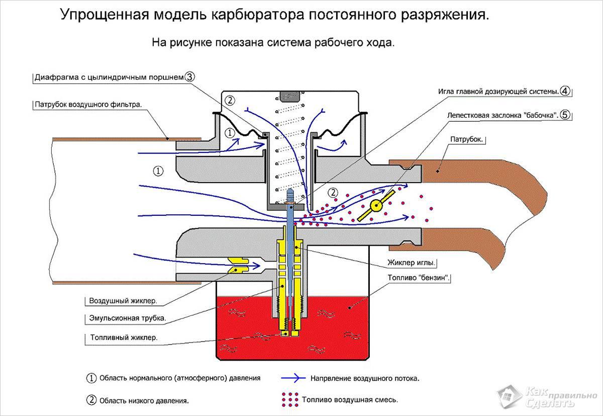 Упрощенная схема карбюратора