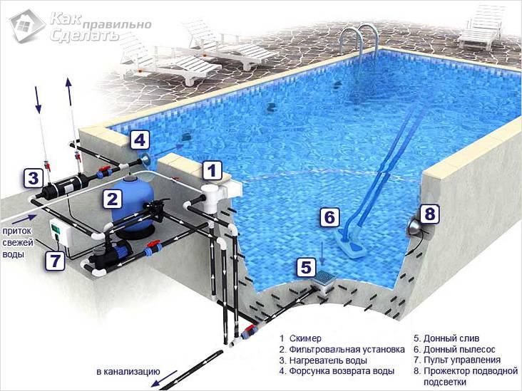 Устройство бетонного бассейна