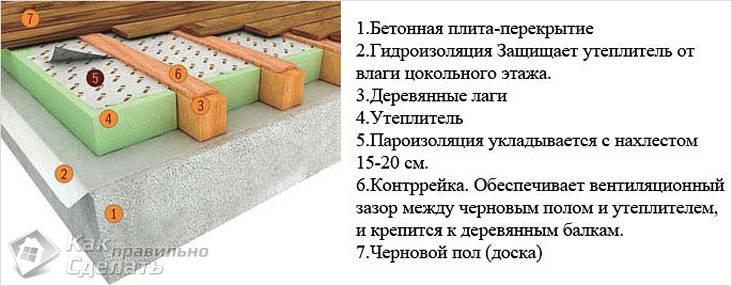 Утепление бетонного пола схема