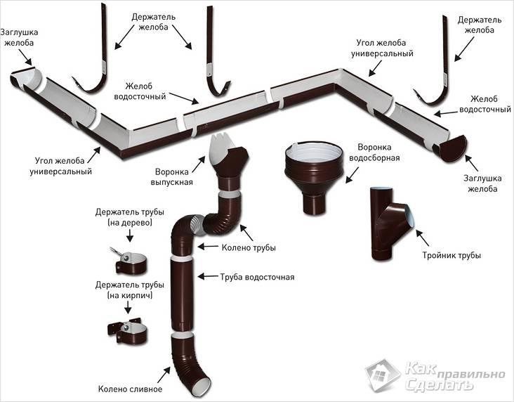Элементы водостока