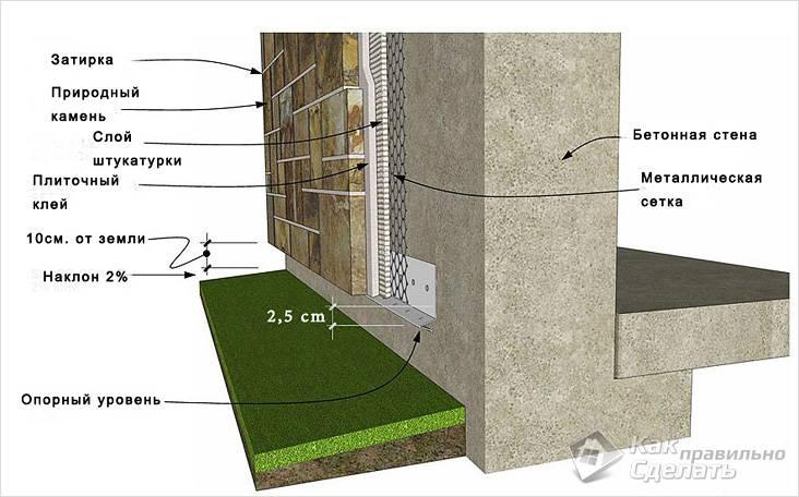 Как крепить природный камень на стену