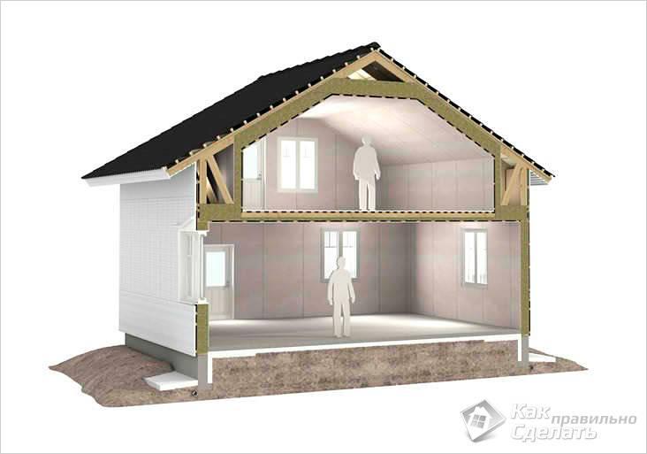 Схема дома с мансардной крышей