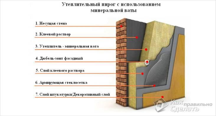 Схема утепления по технологии мокрого фасада
