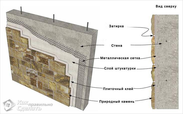 Технологическая схема монтажа натурального камня