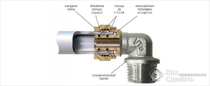 Схема соединения при помощи цангового фитинга