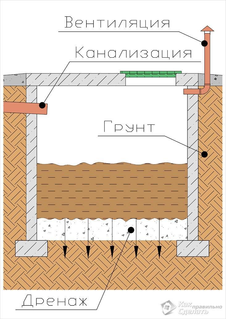 Схема выгребной ямы с
