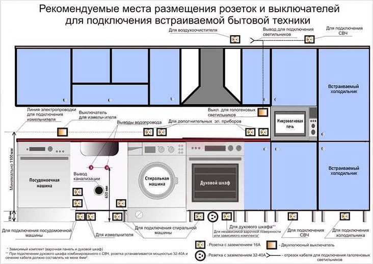 На этой схеме вы можете увидеть пример разводки коммуникаций на кухне: канализации, водопровода, электропроводки