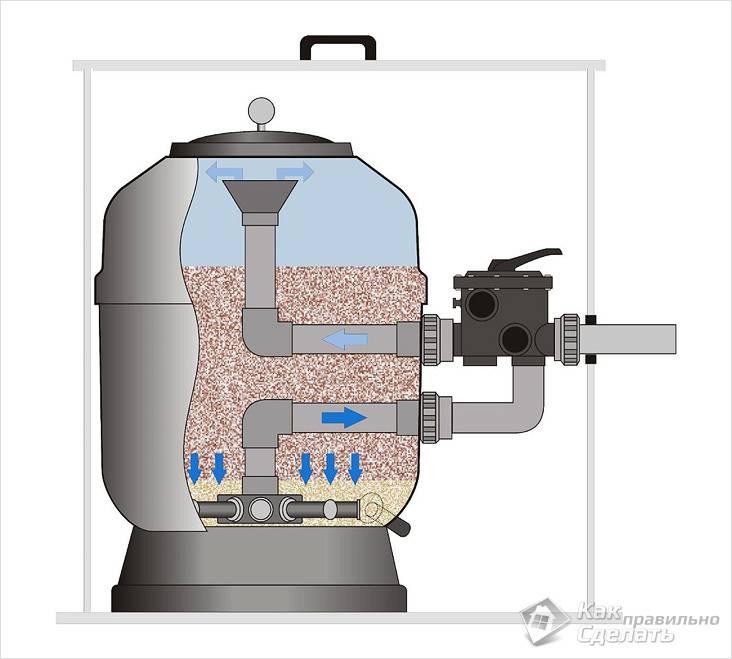 Принцип работы песчаного фильтра