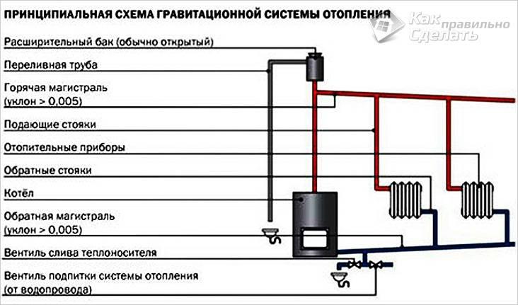 Схема гравитационной системы отопления