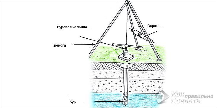 Классическая схема бурения скважин вручную