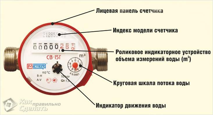 Що показує лічильник для води